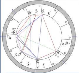 Космограмма Екатеринбурга на 2(23) марта 1723 г